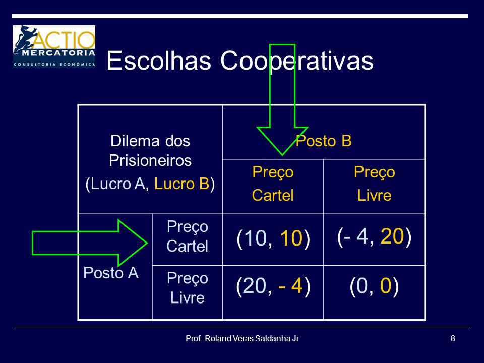 Escolhas Cooperativas