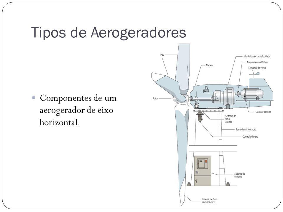 Tipos de Aerogeradores