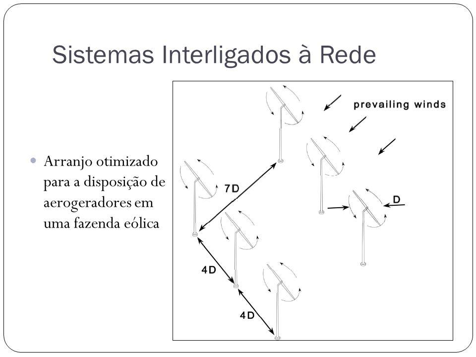 Sistemas Interligados à Rede
