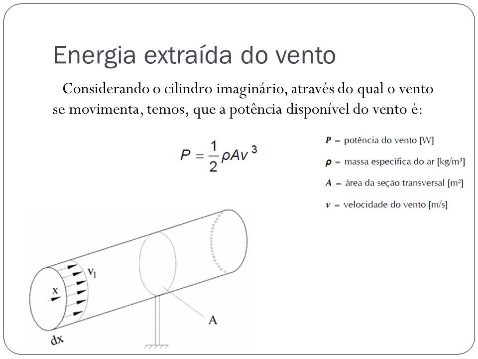 Energia extraída do vento