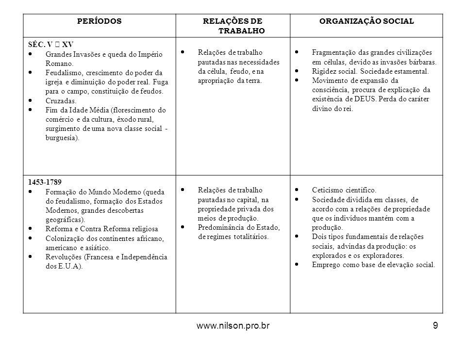 www.nilson.pro.br PERÍODOS RELAÇÕES DE TRABALHO ORGANIZAÇÃO SOCIAL
