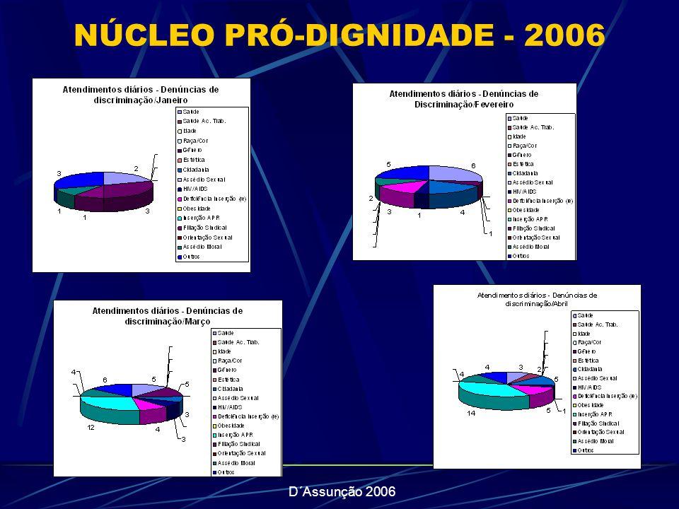 NÚCLEO PRÓ-DIGNIDADE - 2006