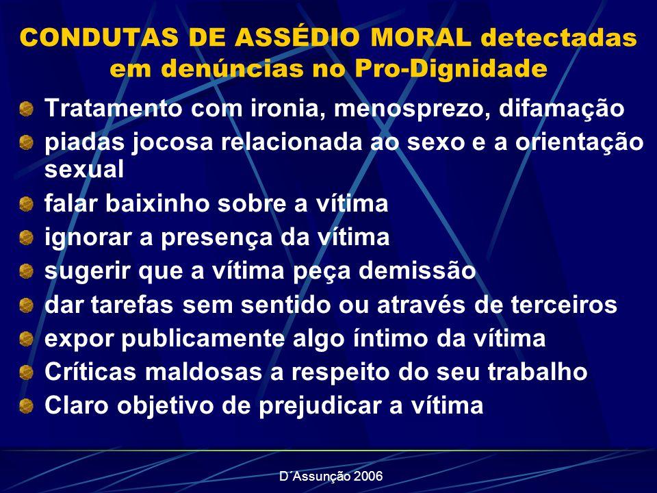 CONDUTAS DE ASSÉDIO MORAL detectadas em denúncias no Pro-Dignidade