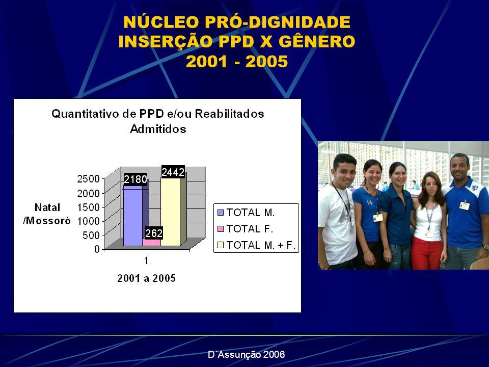 NÚCLEO PRÓ-DIGNIDADE INSERÇÃO PPD X GÊNERO 2001 - 2005