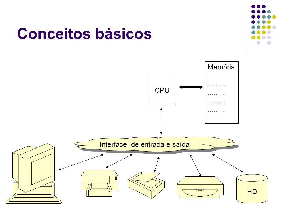 Conceitos básicos Memória ......... CPU Interface de entrada e saída