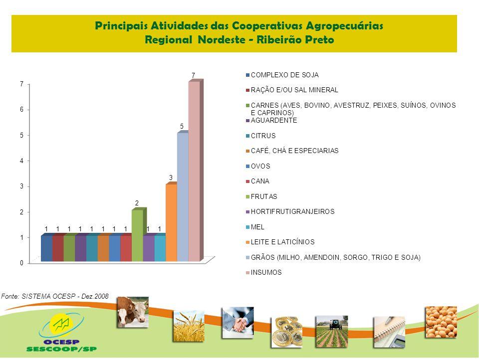 Principais Atividades das Cooperativas Agropecuárias