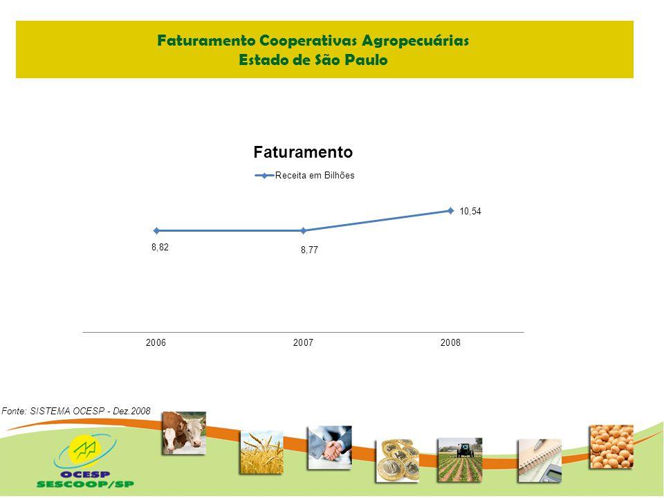 Faturamento Cooperativas Agropecuárias
