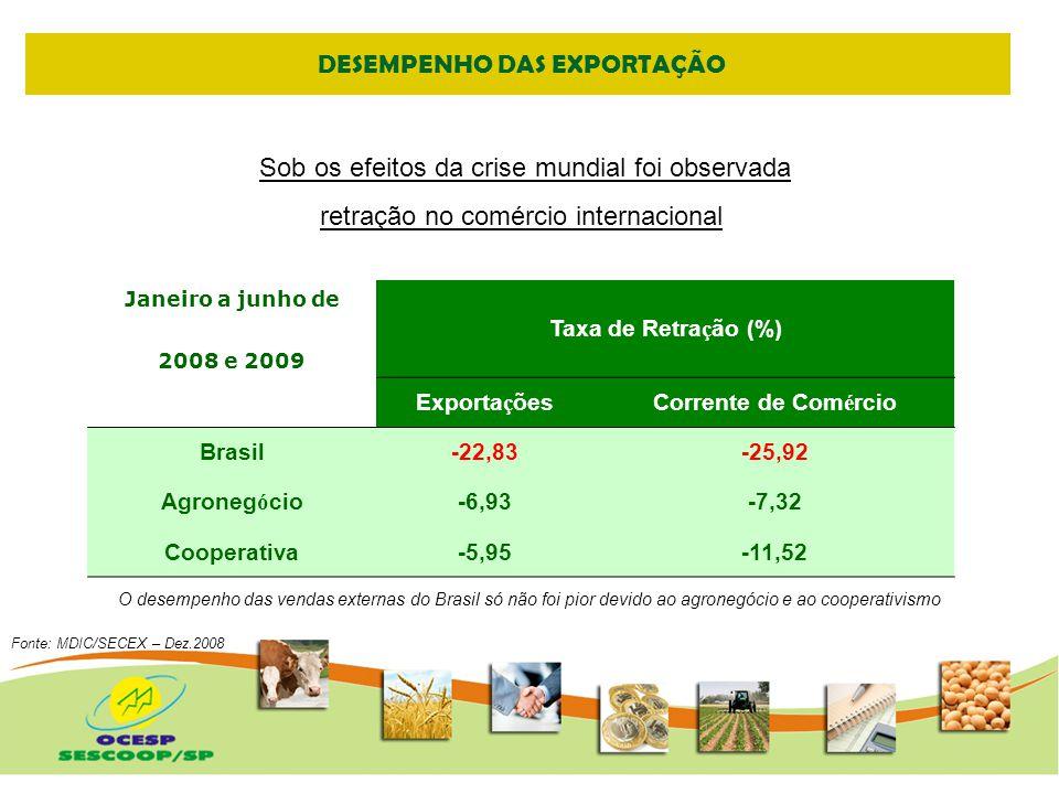 DESEMPENHO DAS EXPORTAÇÃO
