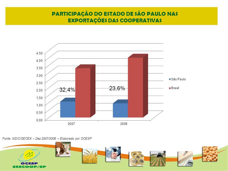 PARTICIPAÇÃO DO ESTADO DE SÃO PAULO NAS EXPORTAÇÕES DAS COOPERATIVAS