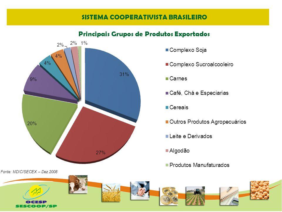 SISTEMA COOPERATIVISTA BRASILEIRO