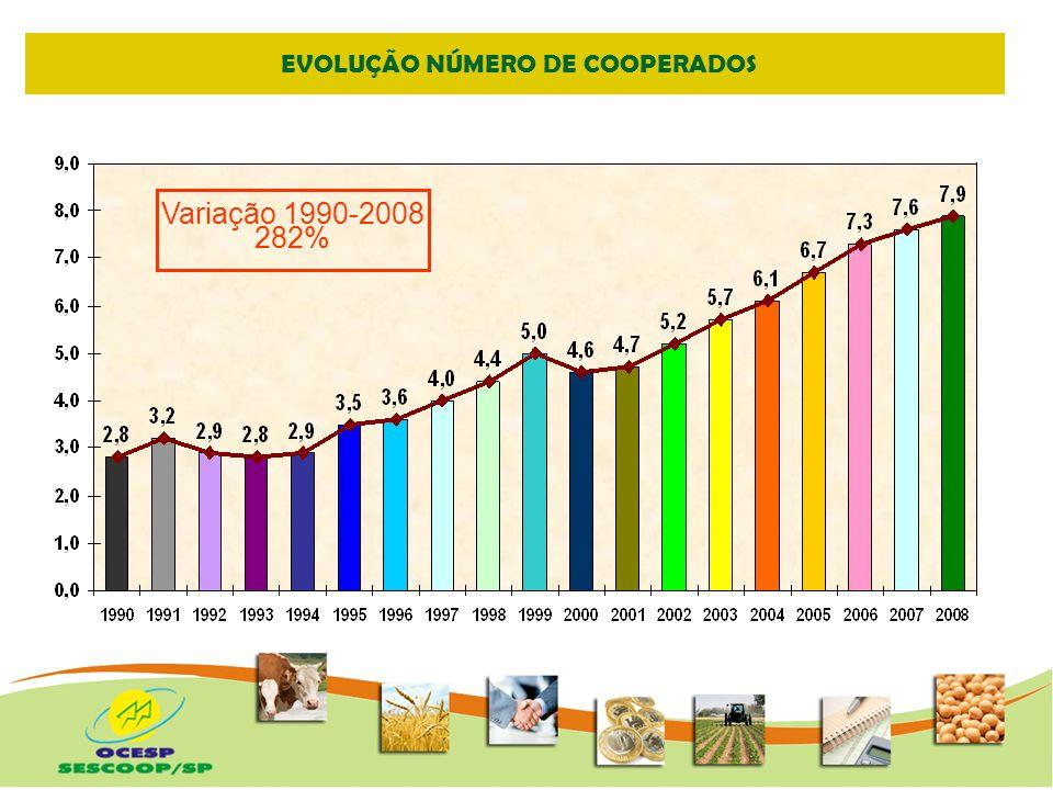 EVOLUÇÃO NÚMERO DE COOPERADOS