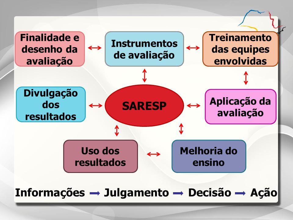 SARESP Informações Julgamento Decisão Ação