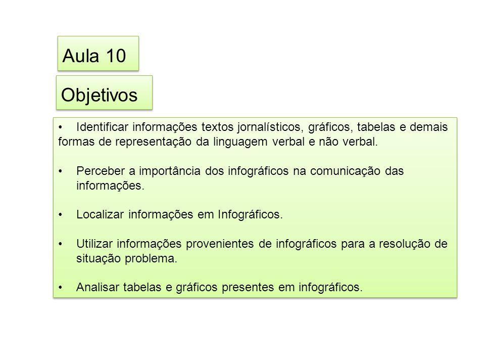 Aula 10 Objetivos. Identificar informações textos jornalísticos, gráficos, tabelas e demais.