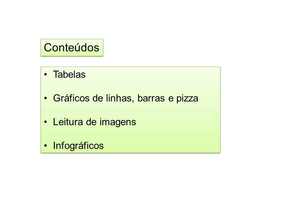 Conteúdos Tabelas Gráficos de linhas, barras e pizza