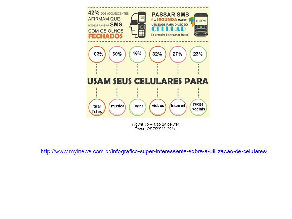 Figura 15 – Uso do celular Fonte: PETRIBU, 2011.