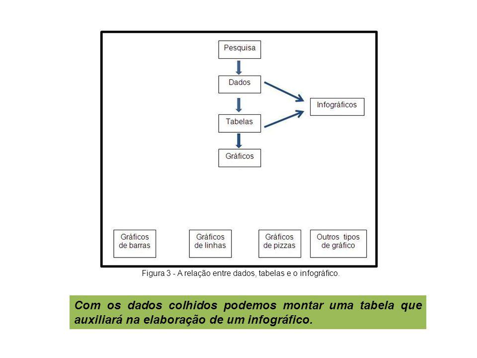 Figura 3 - A relação entre dados, tabelas e o infográfico.