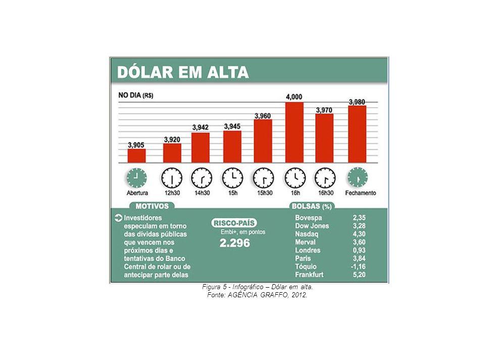Figura 5 - Infográfico – Dólar em alta.