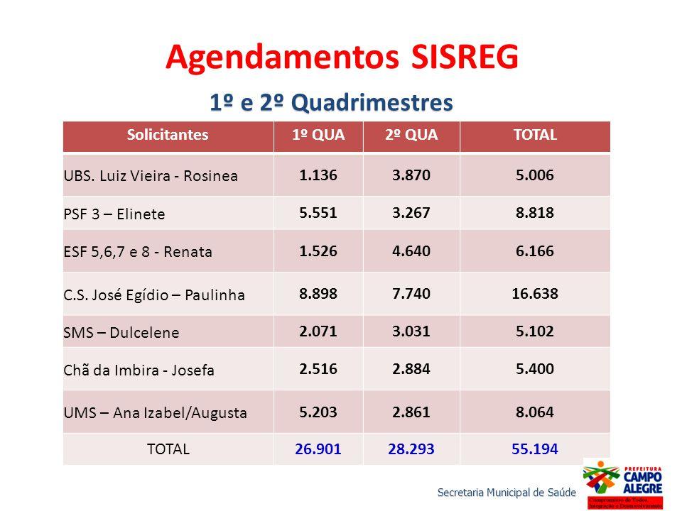 Agendamentos SISREG 1º e 2º Quadrimestres Solicitantes 1º QUA 2º QUA