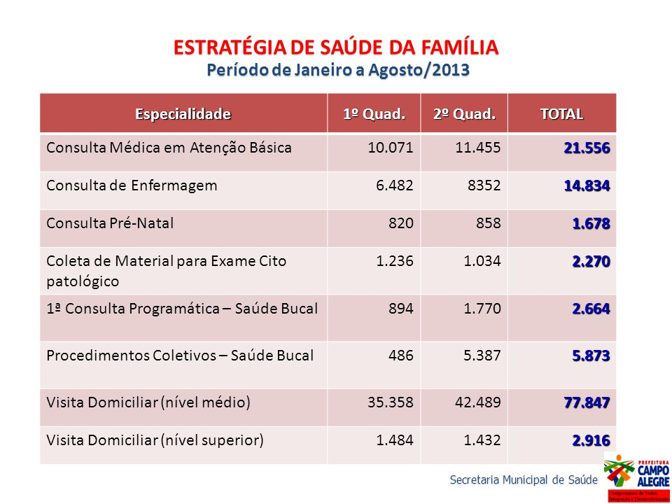 ESTRATÉGIA DE SAÚDE DA FAMÍLIA Período de Janeiro a Agosto/2013