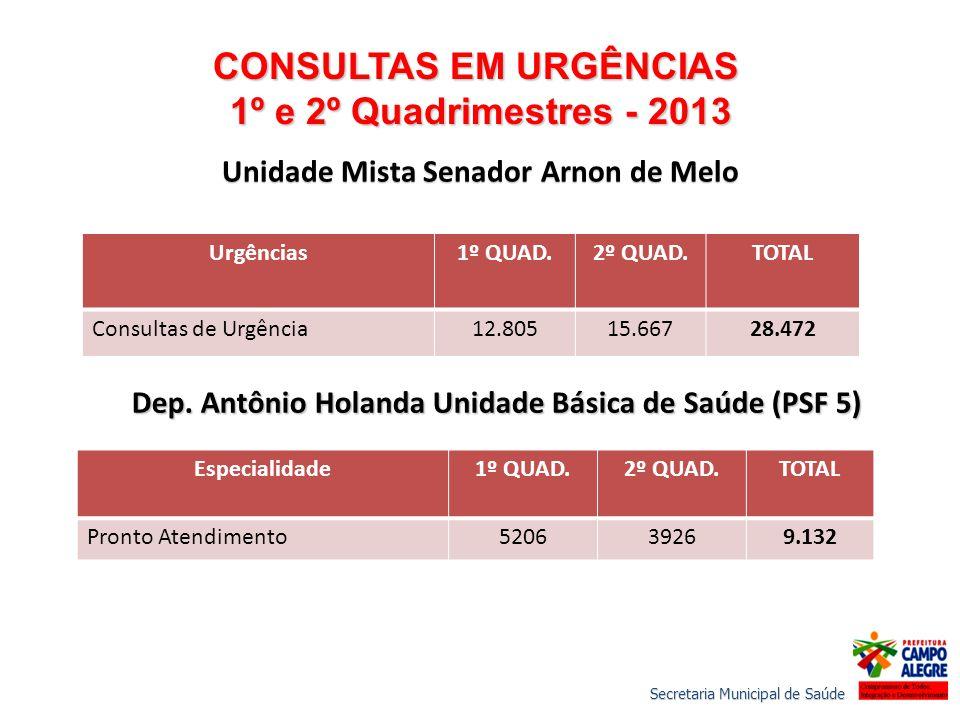 CONSULTAS EM URGÊNCIAS Unidade Mista Senador Arnon de Melo
