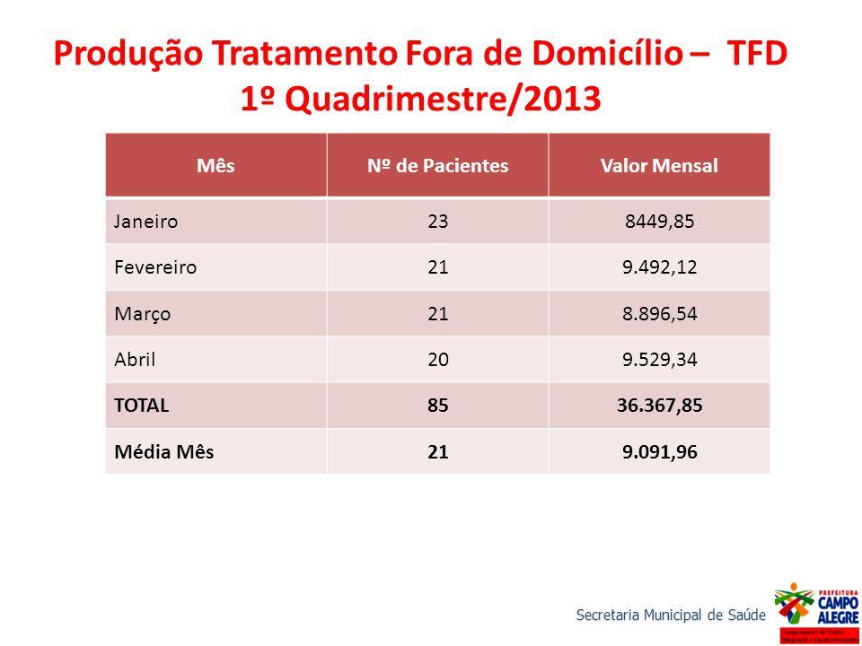Produção Tratamento Fora de Domicílio – TFD 1º Quadrimestre/2013