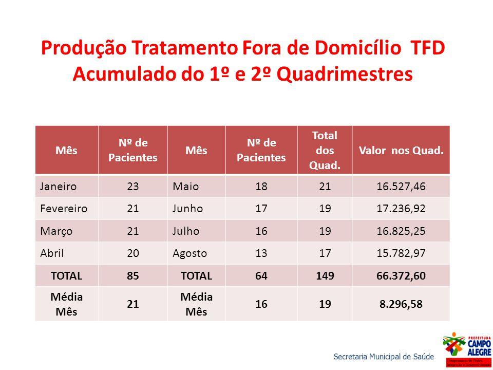 Produção Tratamento Fora de Domicílio TFD Acumulado do 1º e 2º Quadrimestres