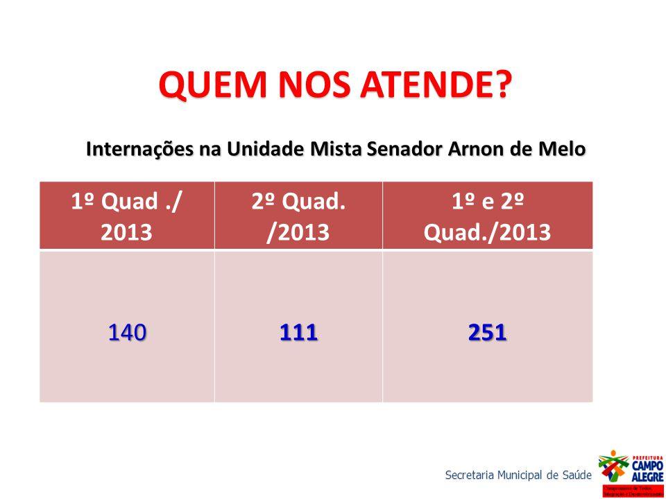 Internações na Unidade Mista Senador Arnon de Melo