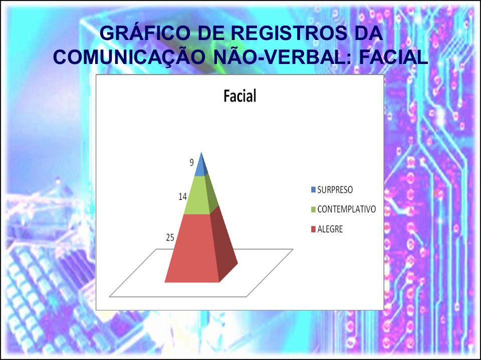 GRÁFICO DE REGISTROS DA COMUNICAÇÃO NÃO-VERBAL: FACIAL