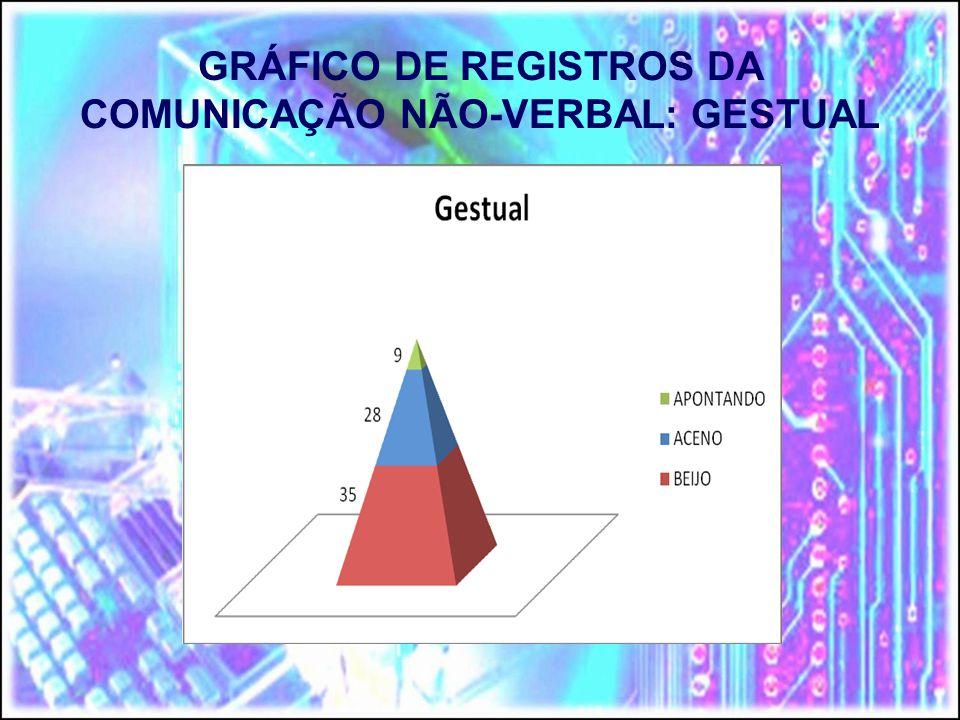 GRÁFICO DE REGISTROS DA COMUNICAÇÃO NÃO-VERBAL: GESTUAL