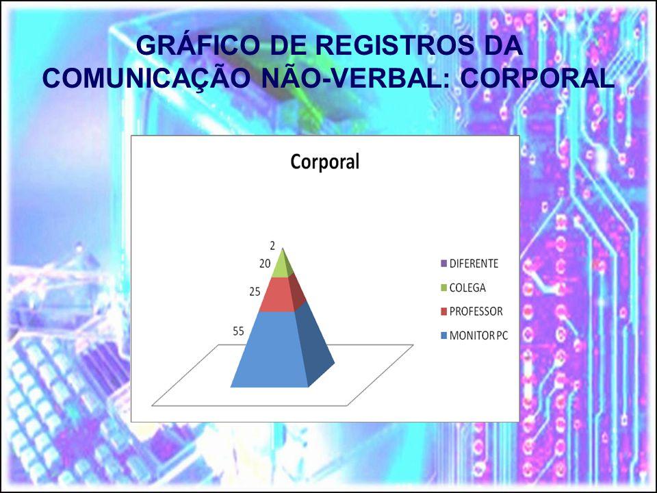 GRÁFICO DE REGISTROS DA COMUNICAÇÃO NÃO-VERBAL: CORPORAL