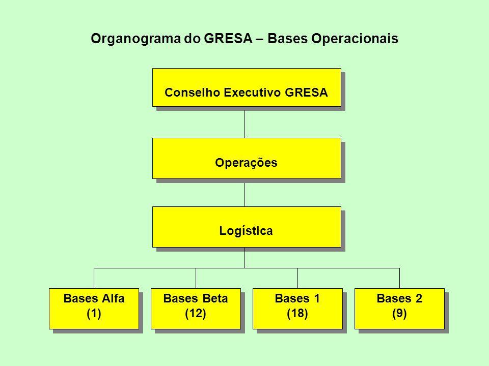 Organograma do GRESA – Bases Operacionais
