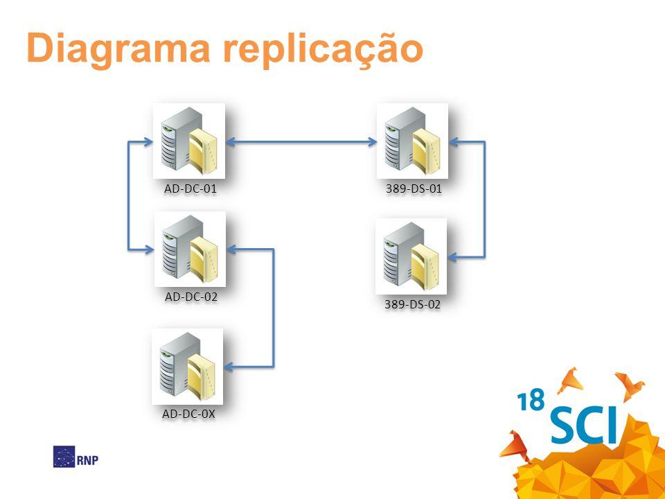 Diagrama replicação AD-DC-01 389-DS-01 AD-DC-02 389-DS-02 AD-DC-0X