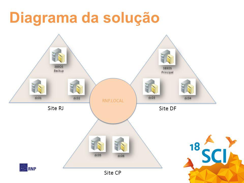 Diagrama da solução Site RJ Site DF Site CP RNP.LOCAL 389DS Backup