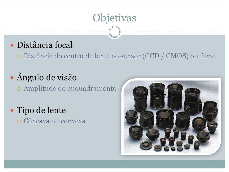 Objetivas Distância focal Ângulo de visão Tipo de lente