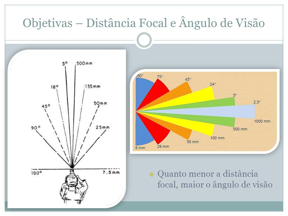 Objetivas – Distância Focal e Ângulo de Visão