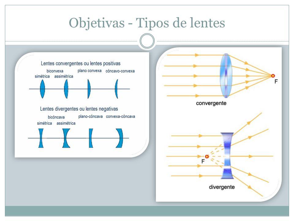 Objetivas - Tipos de lentes