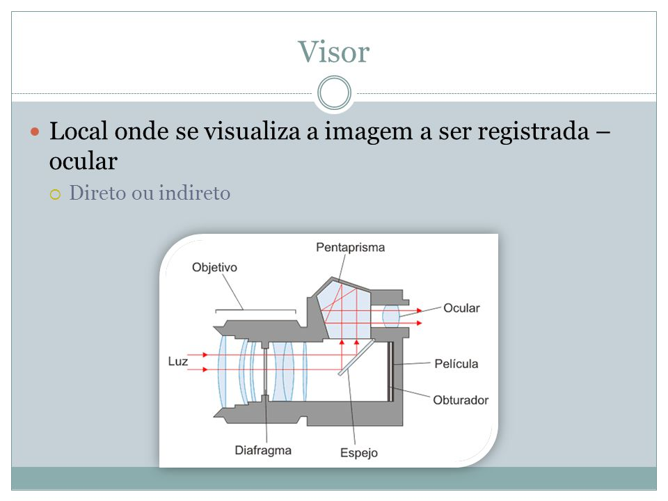 Visor Local onde se visualiza a imagem a ser registrada – ocular