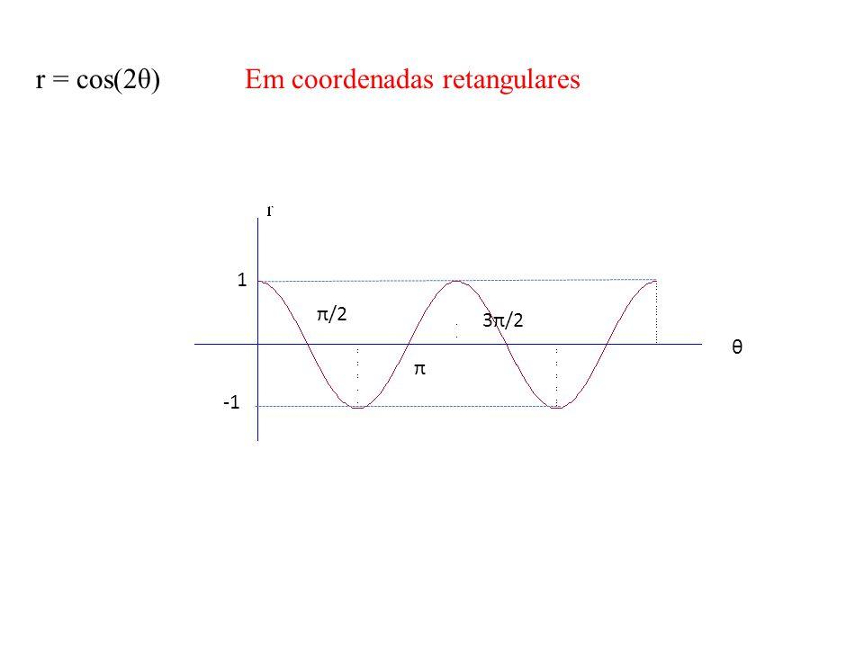 Em coordenadas retangulares r = cos(2θ)
