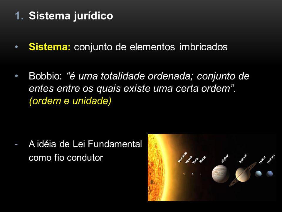 Sistema jurídico Sistema: conjunto de elementos imbricados