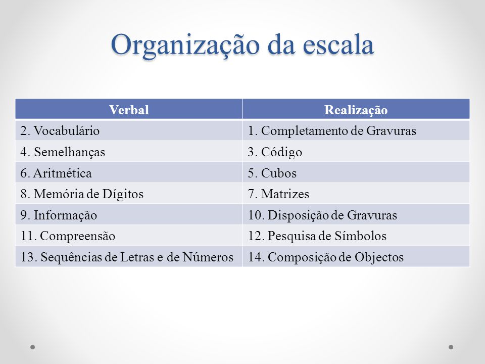 Organização da escala Verbal Realização 2. Vocabulário