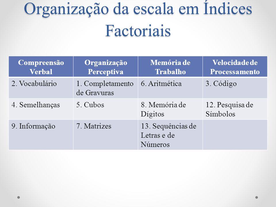 Organização da escala em Índices Factoriais