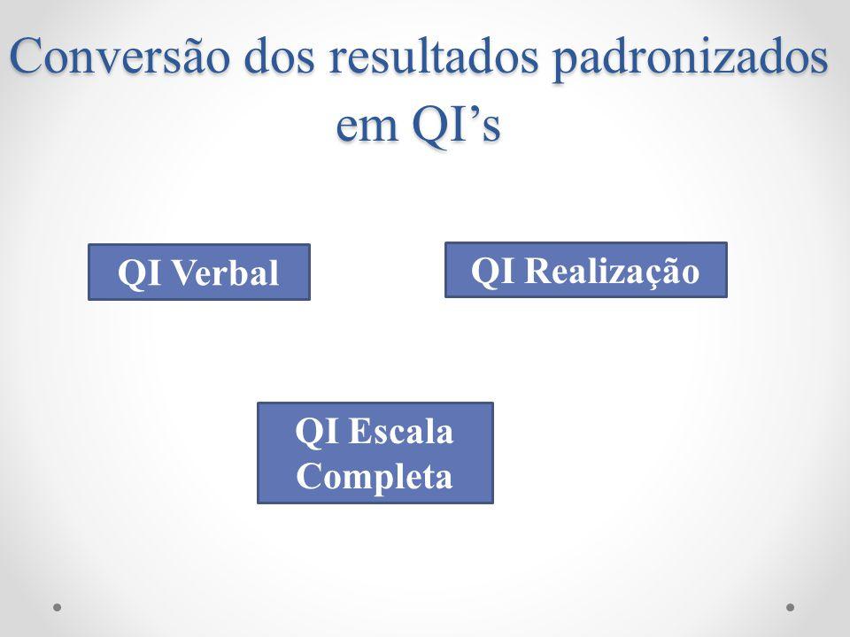 Conversão dos resultados padronizados em QI's
