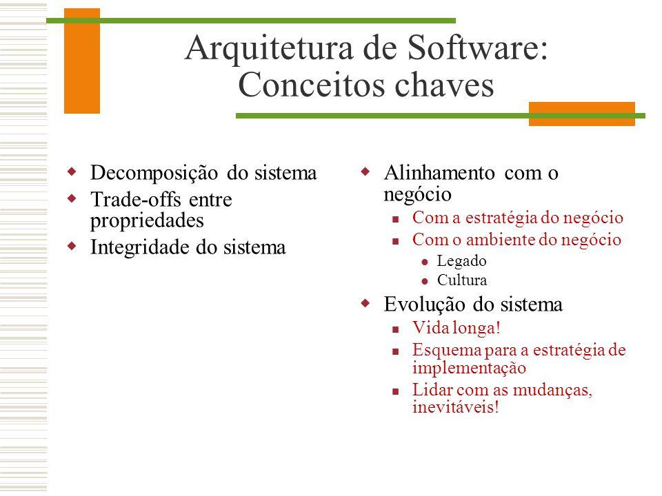 Arquitetura de Software: Conceitos chaves