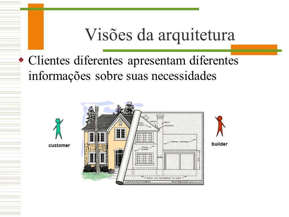 Visões da arquitetura Clientes diferentes apresentam diferentes informações sobre suas necessidades