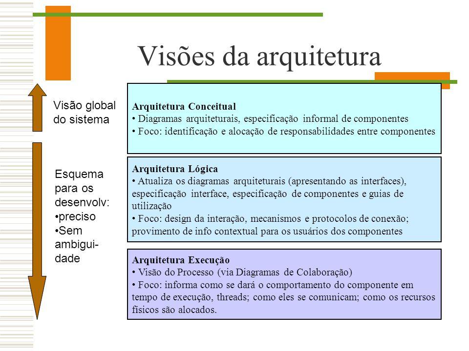 Visões da arquitetura Visão global do sistema