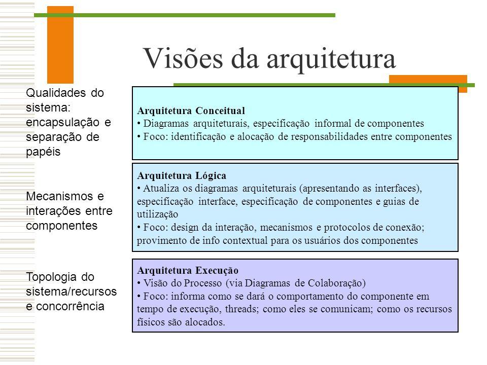 Visões da arquitetura Qualidades do sistema: encapsulação e separação de papéis. Arquitetura Conceitual.