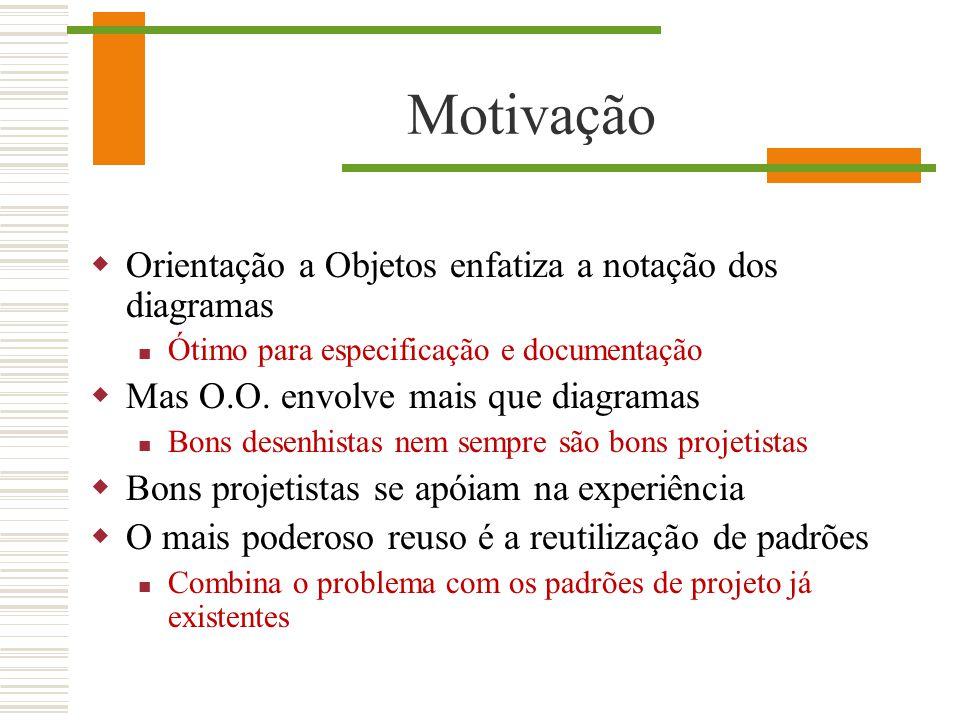 Motivação Orientação a Objetos enfatiza a notação dos diagramas