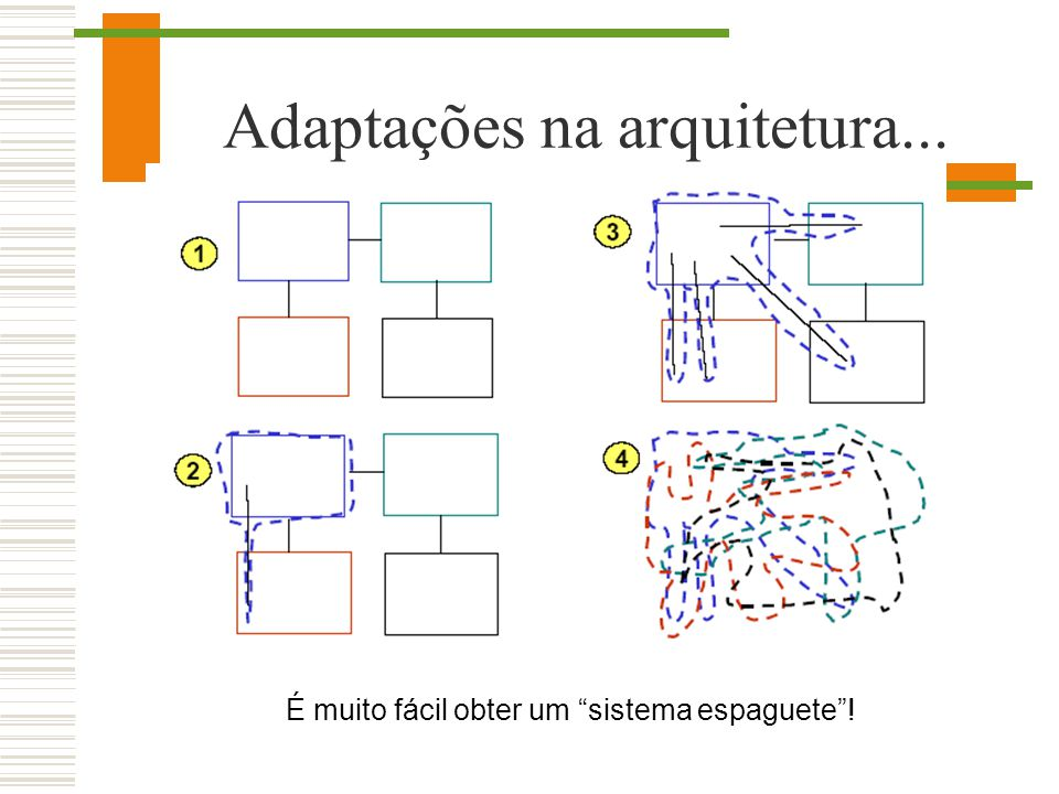 Adaptações na arquitetura...