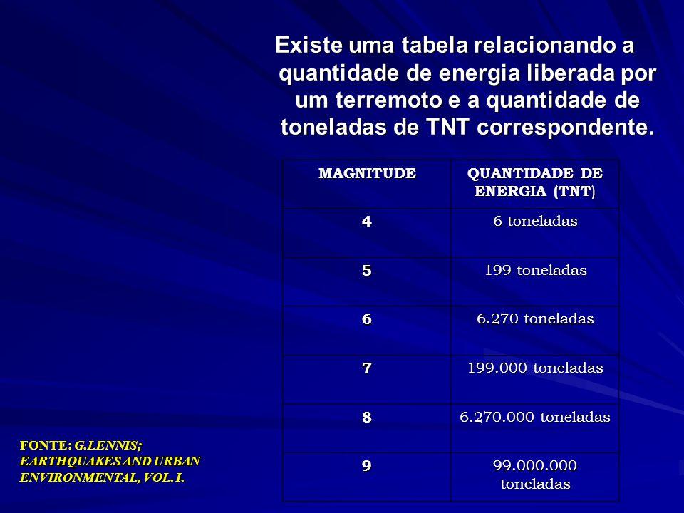 QUANTIDADE DE ENERGIA (TNT)