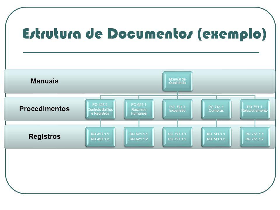 Estrutura de Documentos (exemplo)